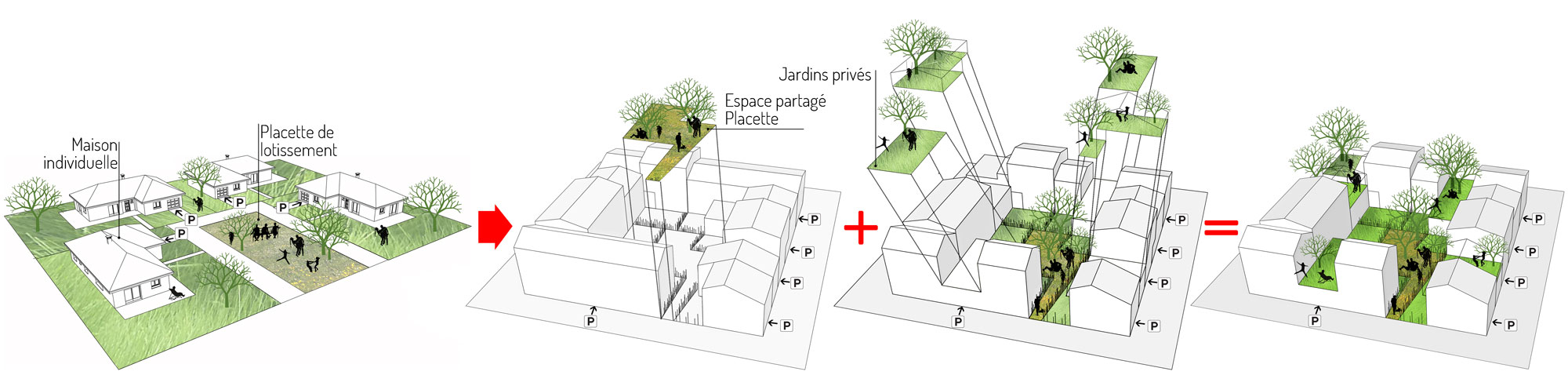 Le projet de restructuration vise à recréer des lieux de rencontre pour tous à l'échelle de l'îlot. Pour cela, le cœur d'îlot est redécoupé afin de hiérarchiser différents types d'espaces extérieurs: le jardin individuel, la placette commune à tout le bloc, la venelle d'accès depuis l'espace public.