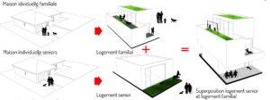 Schéma de la superposition des logements seniors / maison familiale