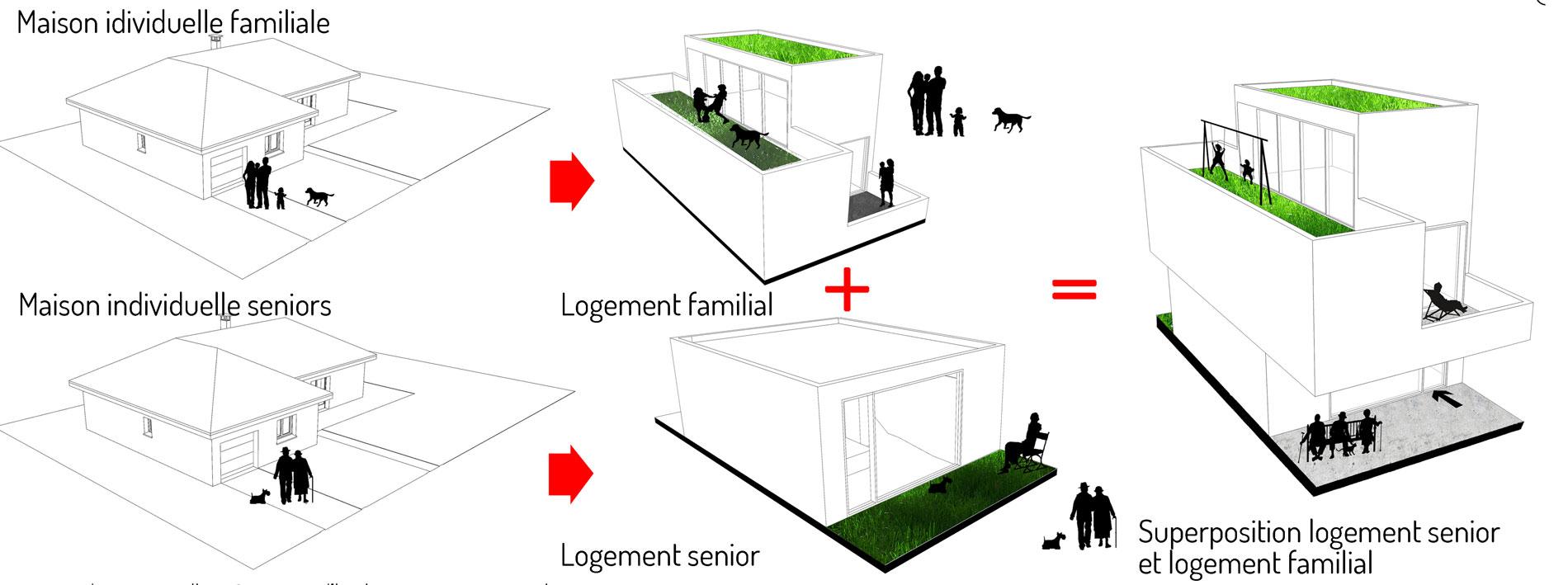Le principe de base de ces logements est la superposition de logements permettant de recréer du lien social entre les habitants de la même maison.